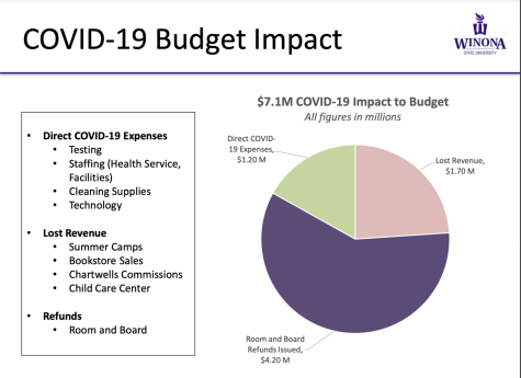 WSU budget deficit worsened by COVID
